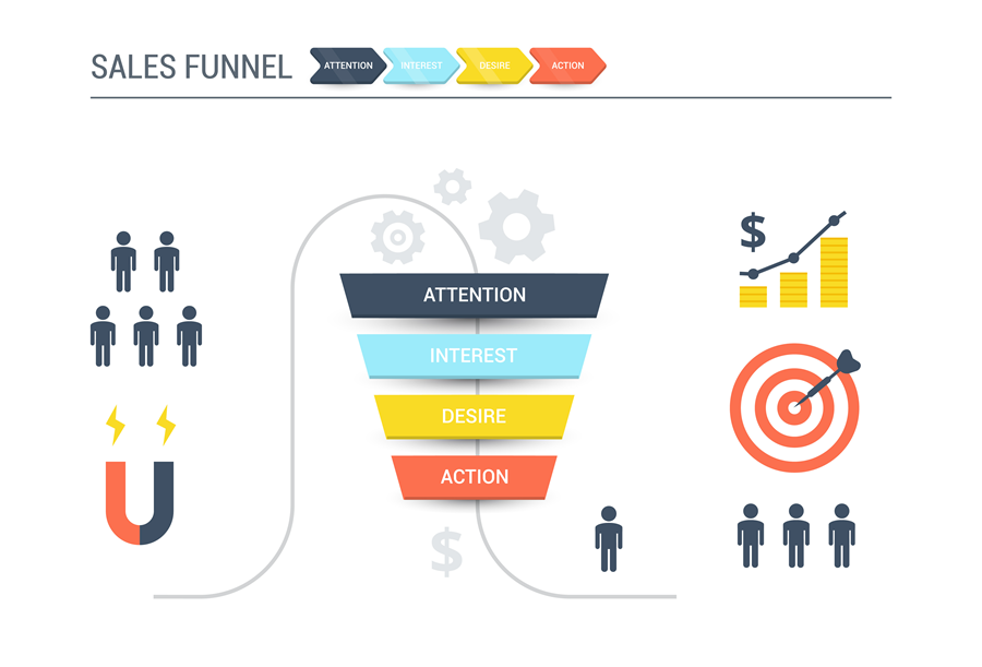 sales funnel marketing & lead service